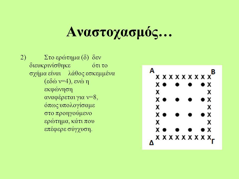 Αναστοχασμός… 2)Στο ερώτημα (δ) δεν διευκρινίσθηκε ότι το σχήμα είναι λάθος εσκεμμένα (εδώ ν=4), ενώ η εκφώνηση αναφέρεται για ν=8, όπως υπολογίσαμε στο προηγούμενο ερώτημα, κάτι που επέφερε σύγχυση.