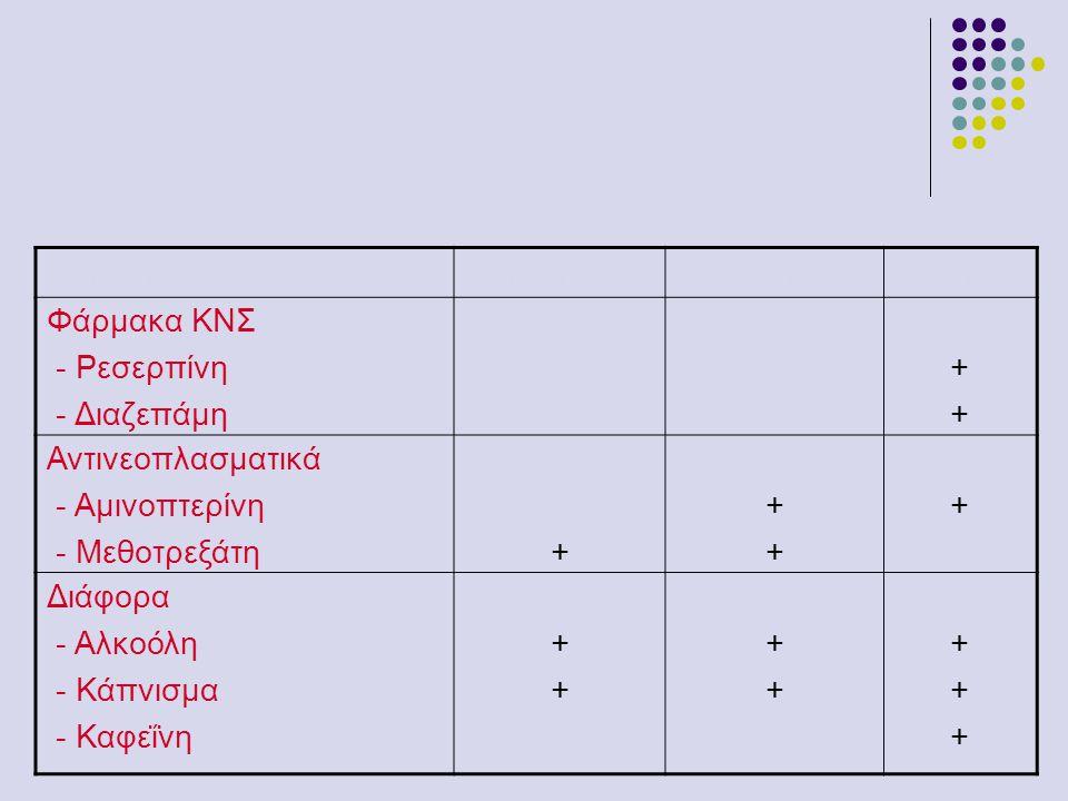 Φάρμακο1 o τρίμηνο2 ο & 3 ο τρίμ.Τοκετός Φάρμακα ΚΝΣ - Ρεσερπίνη - Διαζεπάμη ++++ Αντινεοπλασματικά - Αμινοπτερίνη - Μεθοτρεξάτη+ ++++ + Διάφορα - Αλκ