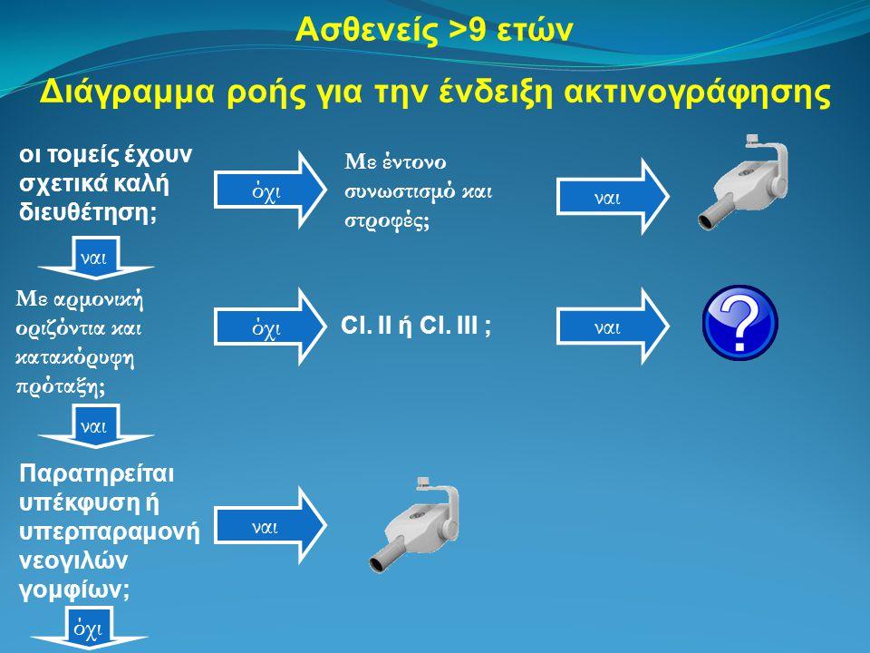 Ασθενείς >9 ετών Διάγραμμα ροής για την ένδειξη ακτινογράφησης όχι Με έντονο συνωστισμό και στροφές; ναι Παρατηρείται υπέκφυση ή υπερπαραμονή νεογιλών