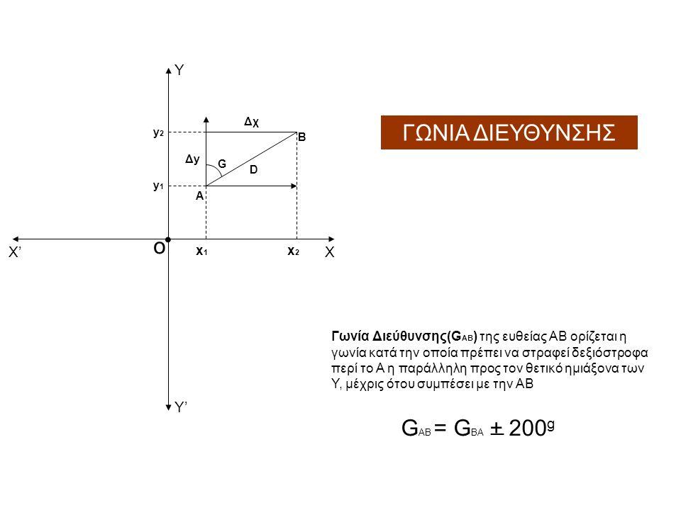 Γωνία Διεύθυνσης(G AB ) της ευθείας ΑΒ ορίζεται η γωνία κατά την οποία πρέπει να στραφεί δεξιόστροφα περί το Α η παράλληλη προς τον θετικό ημιάξονα των Υ, μέχρις ότου συμπέσει με την ΑΒ G AB = G ΒΑ + 200 g _ ο G ΧΧ' Y'Y' Y D A B Δχ ΔyΔy x1x1 x2x2 y1y1 y2y2 ΓΩΝΙΑ ΔΙΕΥΘΥΝΣΗΣ