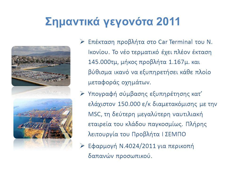 Σημαντικά γεγονότα 2011  Επέκταση προβλήτα στο Car Terminal του Ν. Ικονίου. Το νέο τερματικό έχει πλέον έκταση 145.000τμ, μήκος προβλήτα 1.167μ. και
