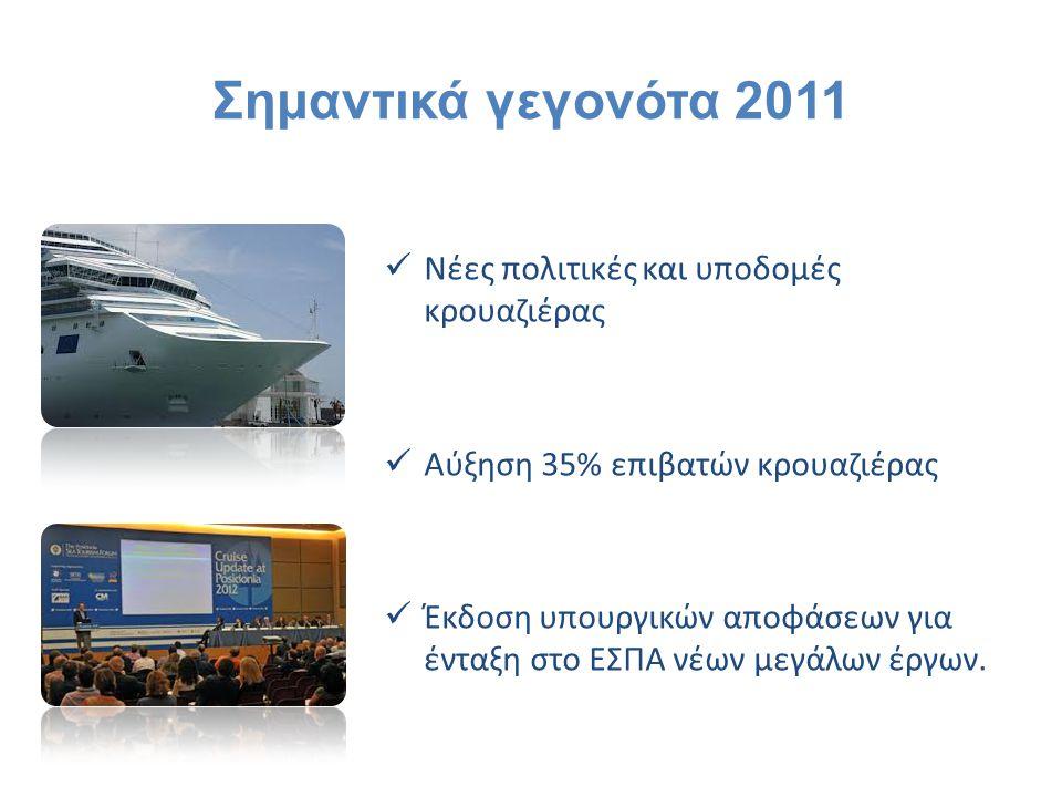 Σημαντικά γεγονότα 2011 Νέες πολιτικές και υποδομές κρουαζιέρας Αύξηση 35% επιβατών κρουαζιέρας Έκδοση υπουργικών αποφάσεων για ένταξη στο ΕΣΠΑ νέων μ