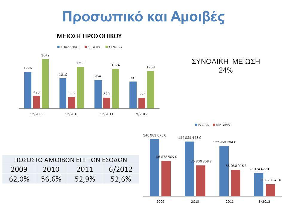 Προσωπικό και Αμοιβές ΣΥΝΟΛΙΚΗ ΜΕΙΩΣΗ 24% ΠΟΣΟΣΤΟ ΑΜΟΙΒΩΝ ΕΠΙ ΤΩΝ ΕΣΟΔΩΝ 2009201020116/2012 62,0%56,6%52,9%52,6%