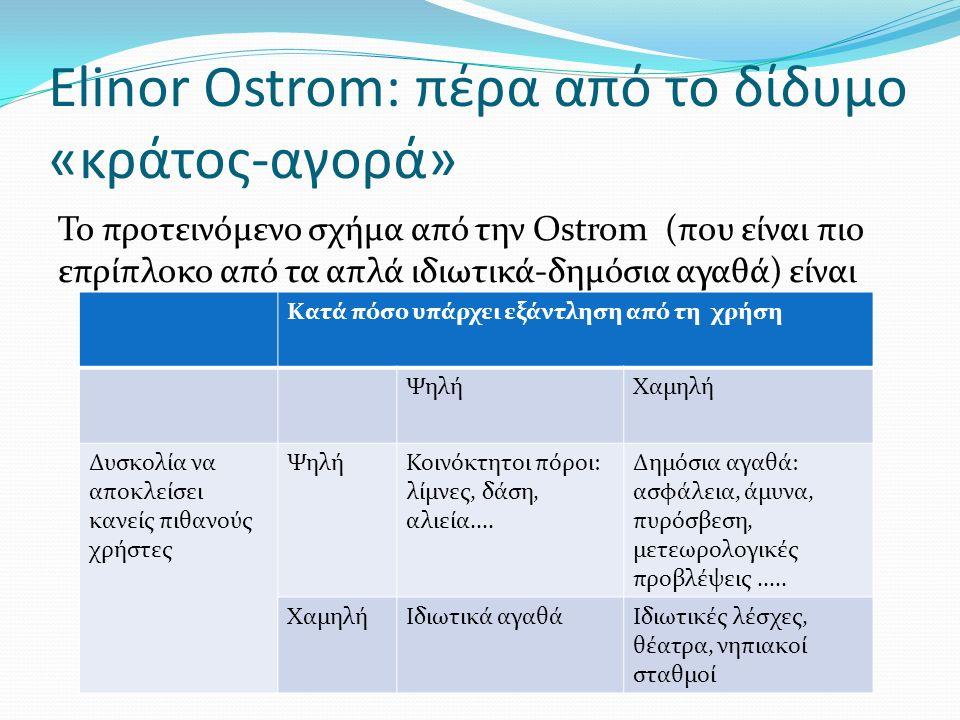 Elinor Ostrom: πέρα από το δίδυμο «κράτος-αγορά» Το προτεινόμενο σχήμα από την Ostrom (που είναι πιο επρίπλοκο από τα απλά ιδιωτικά-δημόσια αγαθά) είναι Κατά πόσο υπάρχει εξάντληση από τη χρήση ΨηλήΧαμηλή Δυσκολία να αποκλείσει κανείς πιθανούς χρήστες ΨηλήΚοινόκτητοι πόροι: λίμνες, δάση, αλιεία....