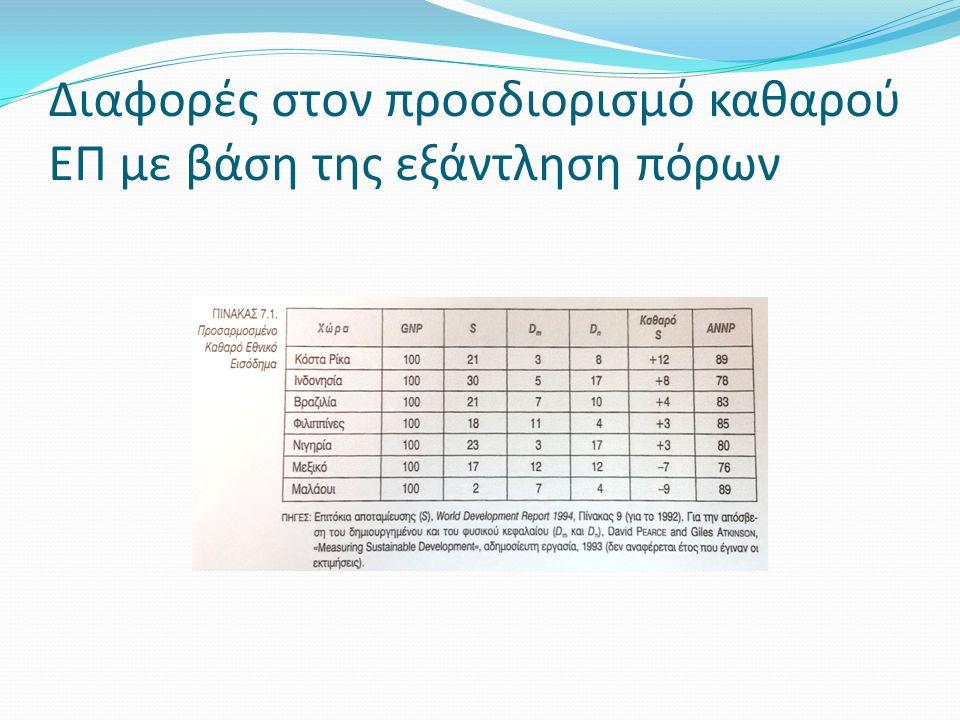 Διαφορές στον προσδιορισμό καθαρού ΕΠ με βάση της εξάντληση πόρων