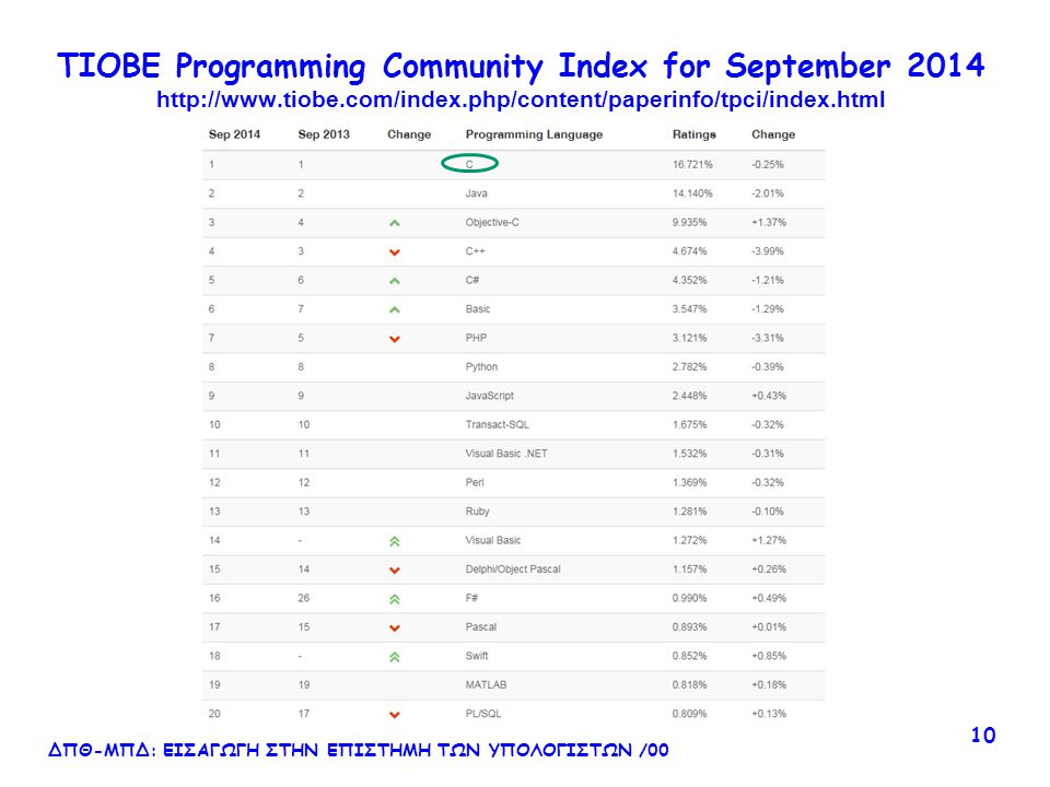 TIOBE Programming Community Index for September 2014 http://www.tiobe.com/index.php/content/paperinfo/tpci/index.html ΔΠΘ-ΜΠΔ: ΕΙΣΑΓΩΓΗ ΣΤΗΝ ΕΠΙΣΤΗΜΗ