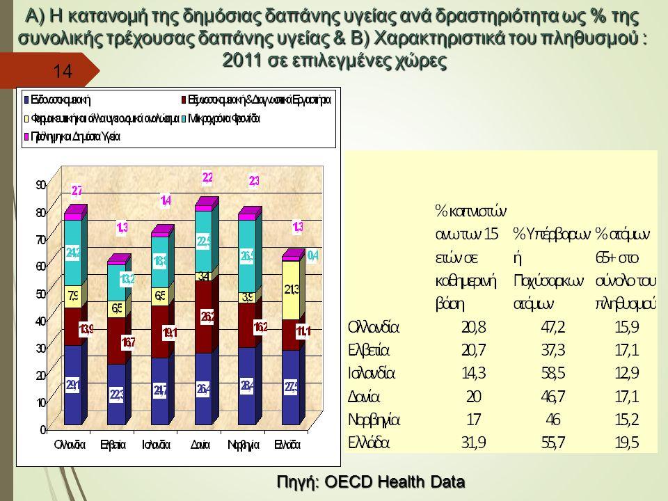 Α) H κατανομή της δημόσιας δαπάνης υγείας ανά δραστηριότητα ως % της συνολικής τρέχουσας δαπάνης υγείας & Β) Χαρακτηριστικά του πληθυσμού : 2011 σε επ