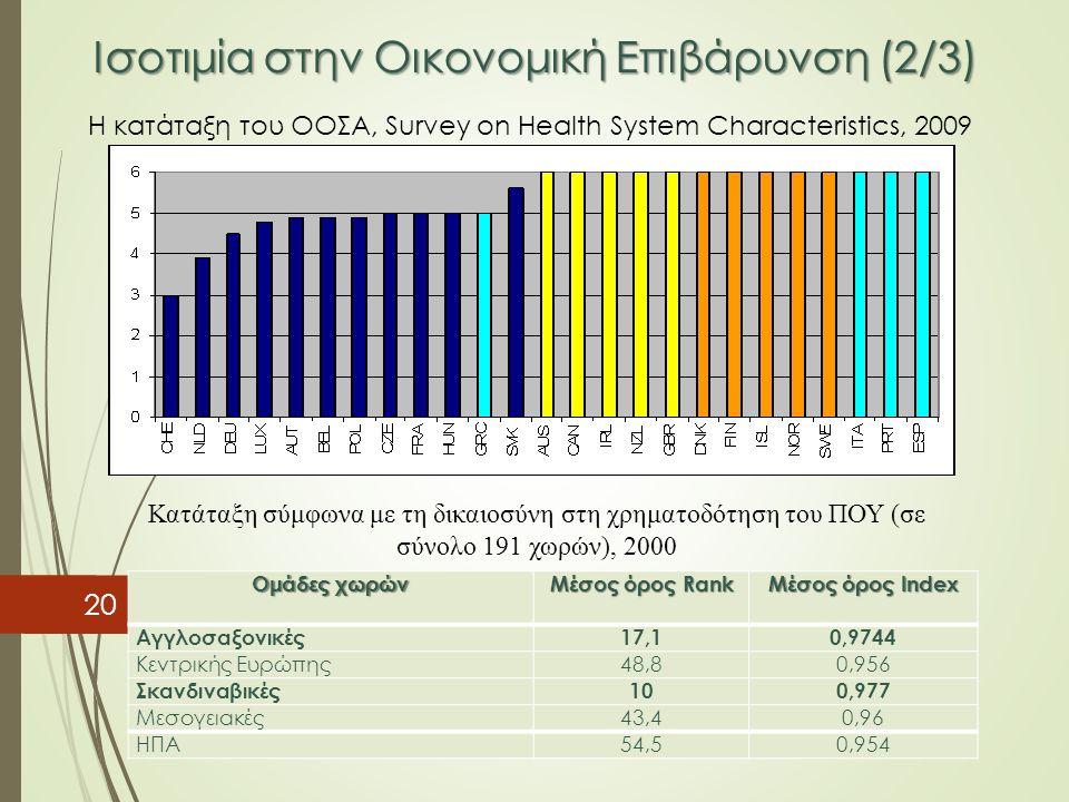 Ισοτιμία στην Οικονομική Επιβάρυνση (2/3) 20 Η κατάταξη του ΟΟΣΑ, Survey on Health System Characteristics, 2009 Ομάδες χωρών Μέσος όρος Rank Μέσος όρο