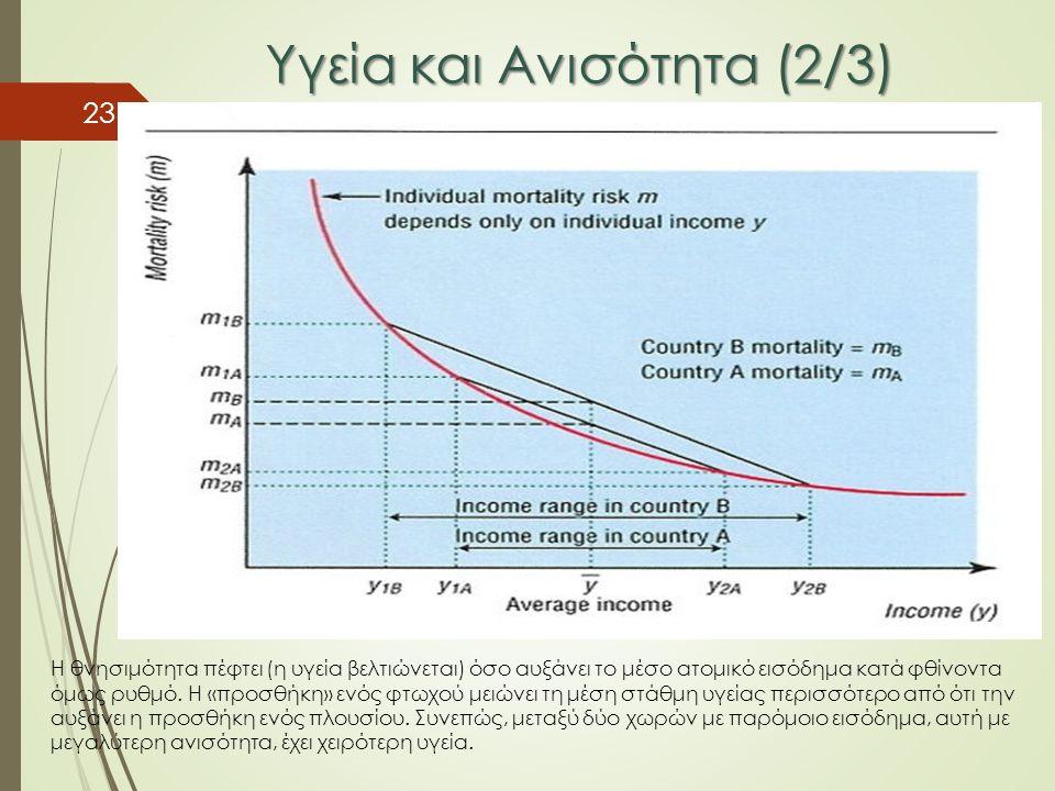 Υγεία και Ανισότητα (2/3) 23 Η θνησιμότητα πέφτει (η υγεία βελτιώνεται) όσο αυξάνει το μέσο ατομικό εισόδημα κατά φθίνοντα όμως ρυθμό. Η «προσθήκη» εν