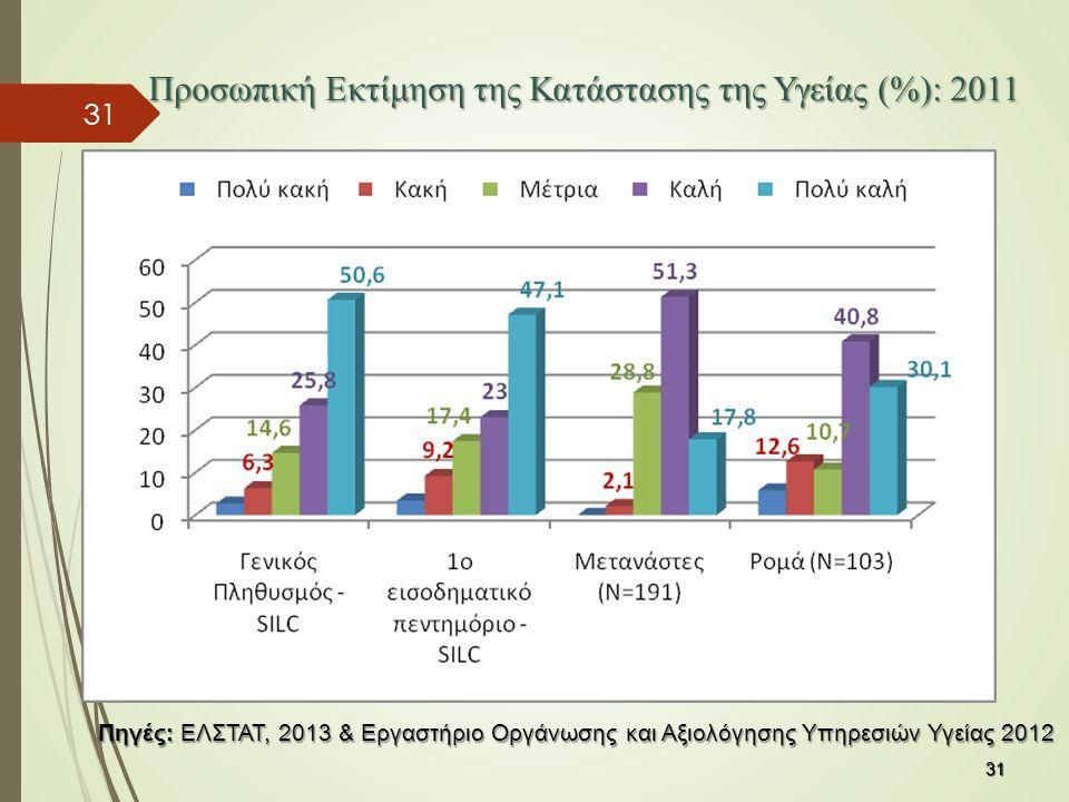 31 Προσωπική Εκτίμηση της Κατάστασης της Υγείας (%): 2011 31 Πηγές: ΕΛΣΤΑΤ, 2013 & Εργαστήριο Οργάνωσης και Αξιολόγησης Υπηρεσιών Υγείας 2012