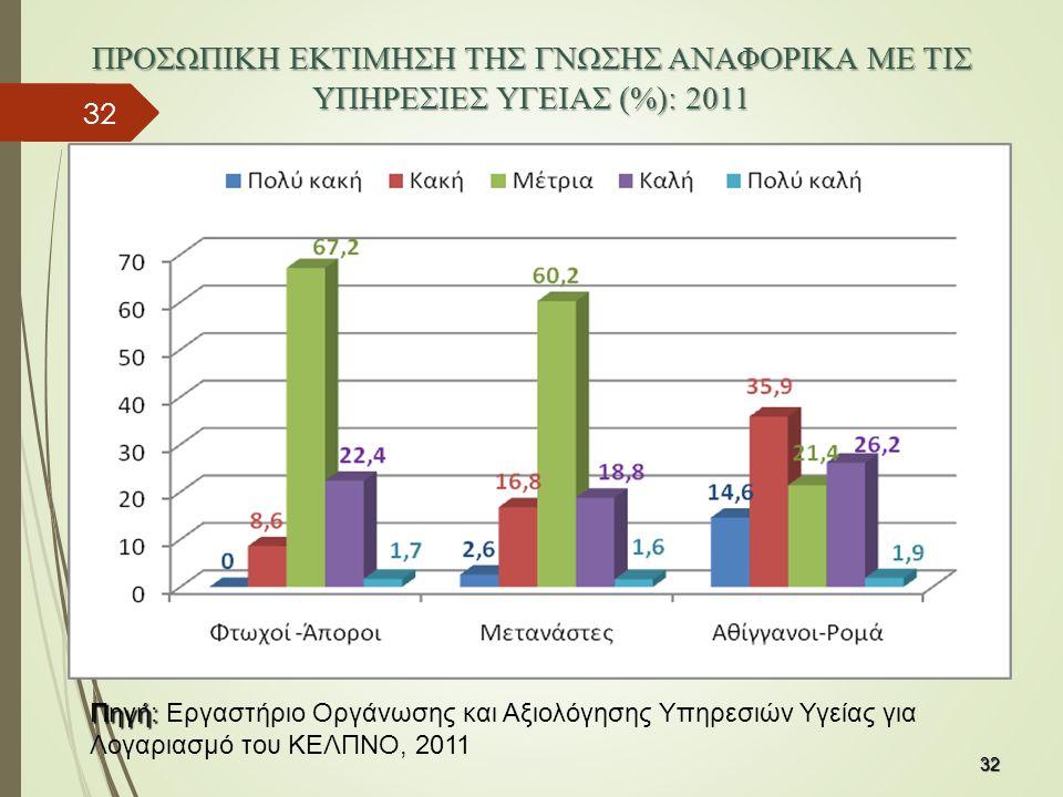 32 ΠΡΟΣΩΠΙΚΗ ΕΚΤΙΜΗΣΗ ΤΗΣ ΓΝΩΣΗΣ ΑΝΑΦΟΡΙΚΑ ΜΕ ΤΙΣ ΥΠΗΡΕΣΙΕΣ ΥΓΕΙΑΣ (%): 2011 32 Πηγή: Πηγή: Εργαστήριο Οργάνωσης και Αξιολόγησης Υπηρεσιών Υγείας για