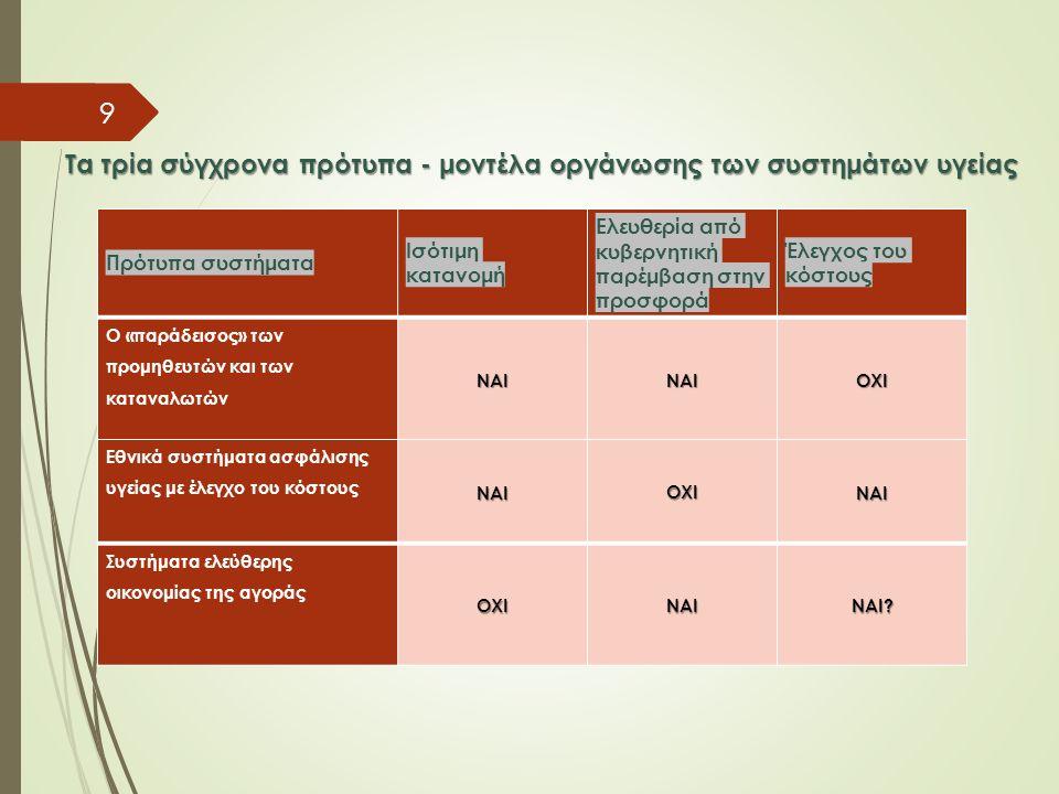 Πρότυπα συστήματα Ισότιμη κατανομή Ελευθερία από κυβερνητική παρέμβαση στην προσφορά Έλεγχος του κόστους Ο «παράδεισος» των προμηθευτών και των κατανα