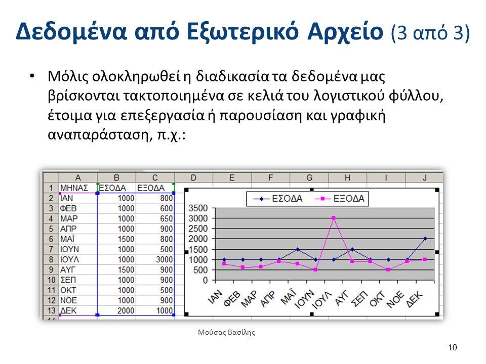 Δεδομένα από Εξωτερικό Αρχείο (3 από 3) Μόλις ολοκληρωθεί η διαδικασία τα δεδομένα μας βρίσκονται τακτοποιημένα σε κελιά του λογιστικού φύλλου, έτοιμα για επεξεργασία ή παρουσίαση και γραφική αναπαράσταση, π.χ.: 10 Μούσας Βασίλης