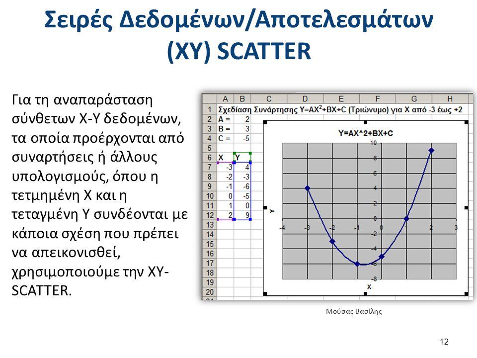 Σειρές Δεδομένων/Αποτελεσμάτων (ΧΥ) SCATTER Για τη αναπαράσταση σύνθετων Χ-Υ δεδομένων, τα οποία προέρχονται από συναρτήσεις ή άλλους υπολογισμούς, όπου η τετμημένη Χ και η τεταγμένη Υ συνδέονται με κάποια σχέση που πρέπει να απεικονισθεί, χρησιμοποιούμε την XY- SCATTER.