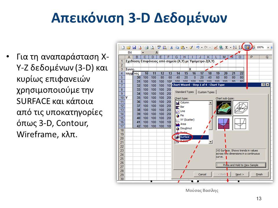 Απεικόνιση 3-D Δεδομένων Για τη αναπαράσταση Χ- Υ-Ζ δεδομένων (3-D) και κυρίως επιφανειών χρησιμοποιούμε την SURFACE και κάποια από τις υποκατηγορίες όπως 3-D, Contour, Wireframe, κλπ.