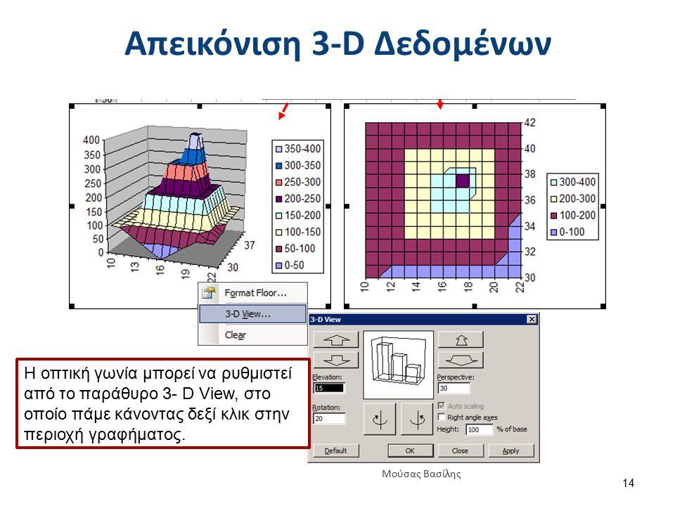 Απεικόνιση 3-D Δεδομένων Η οπτική γωνία μπορεί να ρυθμιστεί από το παράθυρο 3- D View, στο οποίο πάμε κάνοντας δεξί κλικ στην περιοχή γραφήματος. 14 Μ