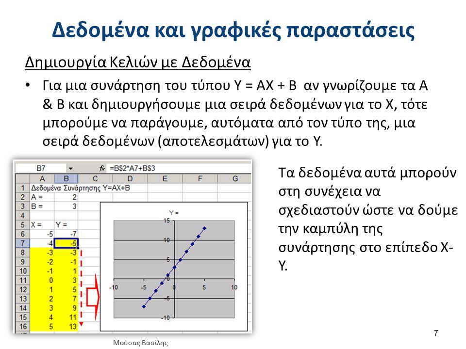 Δεδομένα και γραφικές παραστάσεις Δημιουργία Κελιών με Δεδομένα Για μια συνάρτηση του τύπου Y = AX + B αν γνωρίζουμε τα Α & Β και δημιουργήσουμε μια σ