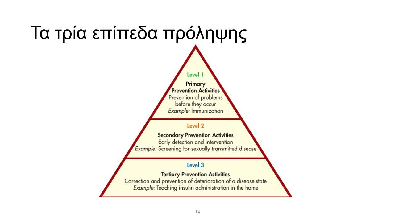 14 Τα τρία επίπεδα πρόληψης