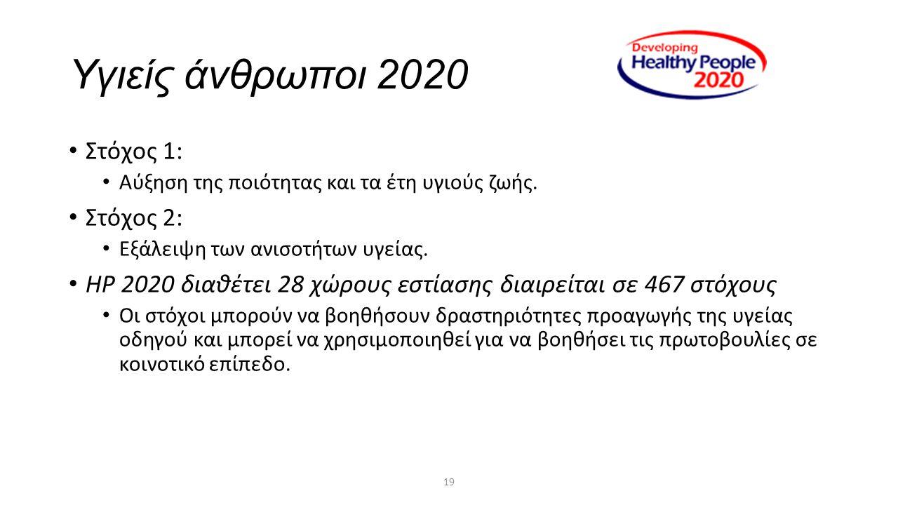 19 Υγιείς άνθρωποι 2020 Στόχος 1: Αύξηση της ποιότητας και τα έτη υγιούς ζωής. Στόχος 2: Εξάλειψη των ανισοτήτων υγείας. HP 2020 διαθέτει 28 χώρους εσ