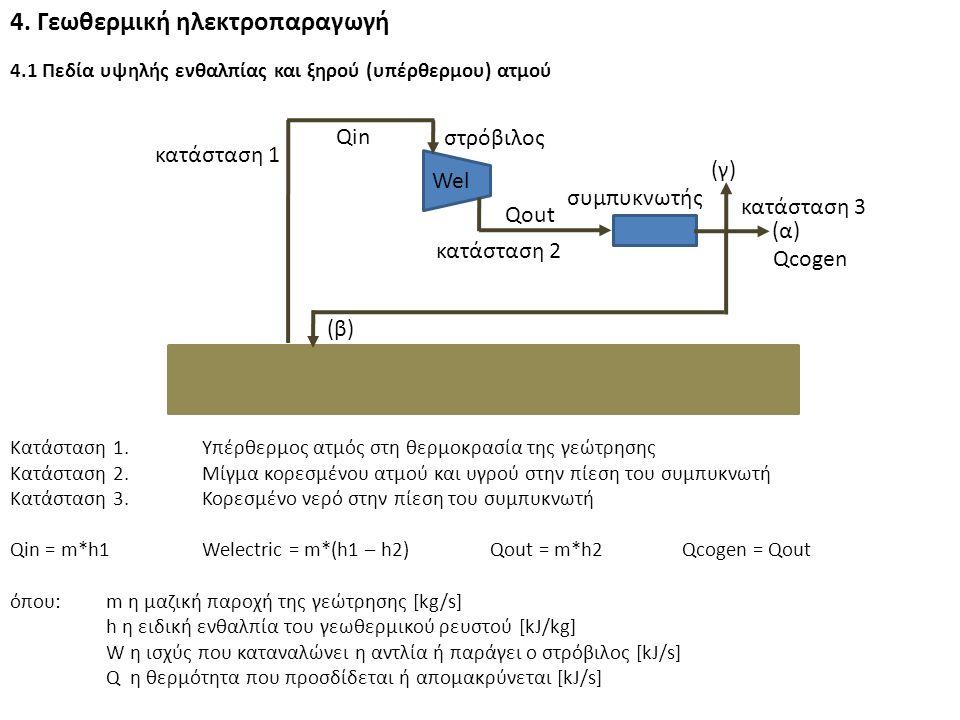 4. Γεωθερμική ηλεκτροπαραγωγή 4.1 Πεδία υψηλής ενθαλπίας και ξηρού (υπέρθερμου) ατμού (α) (β) (γ) στρόβιλος συμπυκνωτής κατάσταση 1 κατάσταση 2 κατάστ