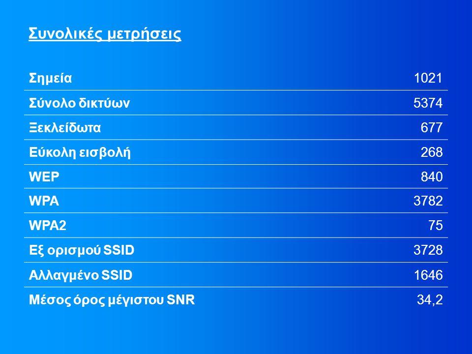 Συνολικές μετρήσεις Σημεία1021 Σύνολο δικτύων5374 Ξεκλείδωτα677 Εύκολη εισβολή268 WEP840 WPA3782 WPA275 Εξ ορισμού SSID3728 Αλλαγμένο SSID1646 Μέσος όρος μέγιστου SNR34,2