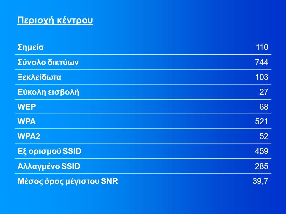 Περιοχή κέντρου Σημεία110 Σύνολο δικτύων744 Ξεκλείδωτα103 Εύκολη εισβολή27 WEP68 WPA521 WPA252 Εξ ορισμού SSID459 Αλλαγμένο SSID285 Μέσος όρος μέγιστου SNR39,7