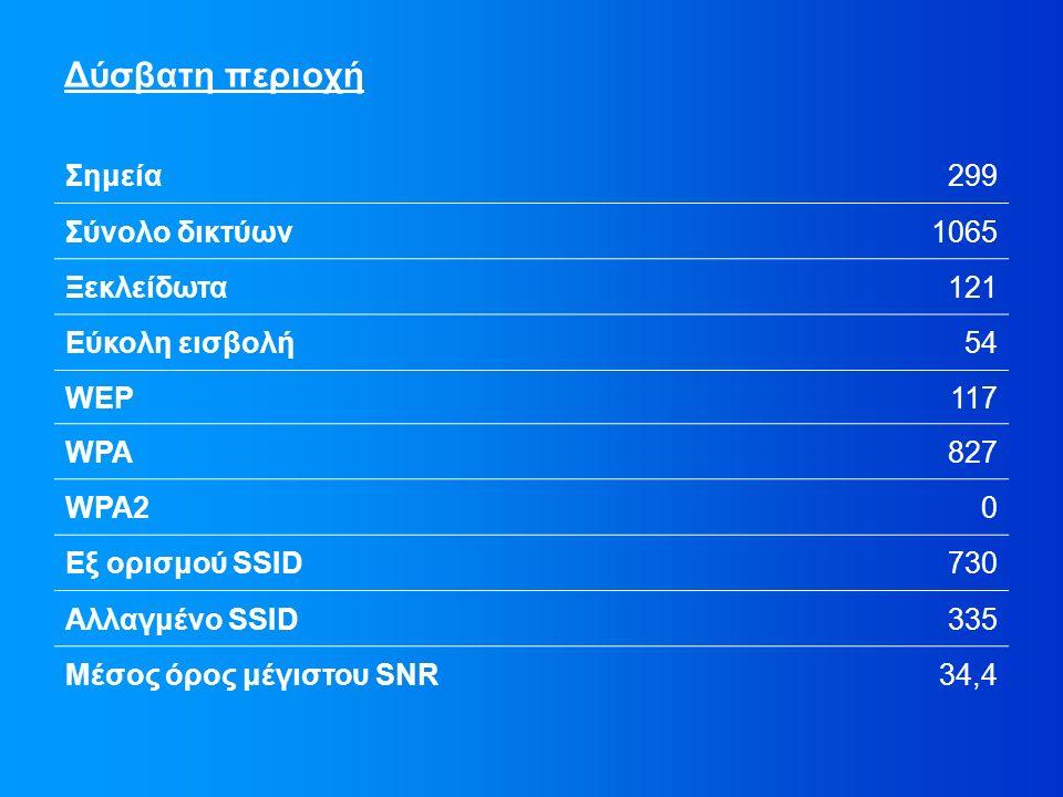 Δύσβατη περιοχή Σημεία299 Σύνολο δικτύων1065 Ξεκλείδωτα121 Εύκολη εισβολή54 WEP117 WPA827 WPA20 Εξ ορισμού SSID730 Αλλαγμένο SSID335 Μέσος όρος μέγιστου SNR34,4
