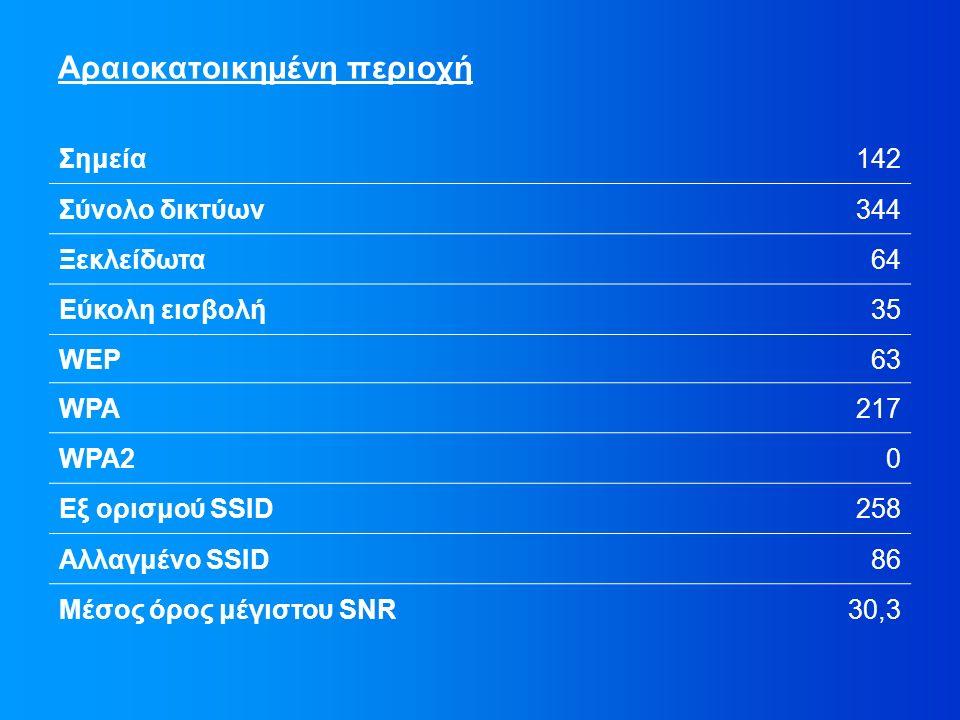Αραιοκατοικημένη περιοχή Σημεία142 Σύνολο δικτύων344 Ξεκλείδωτα64 Εύκολη εισβολή35 WEP63 WPA217 WPA20 Εξ ορισμού SSID258 Αλλαγμένο SSID86 Μέσος όρος μέγιστου SNR30,3
