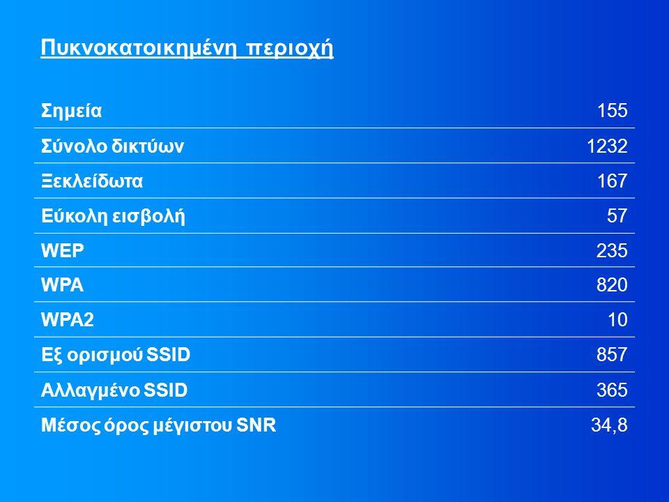 Πυκνοκατοικημένη περιοχή Σημεία155 Σύνολο δικτύων1232 Ξεκλείδωτα167 Εύκολη εισβολή57 WEP235 WPA820 WPA210 Εξ ορισμού SSID857 Αλλαγμένο SSID365 Μέσος όρος μέγιστου SNR34,8