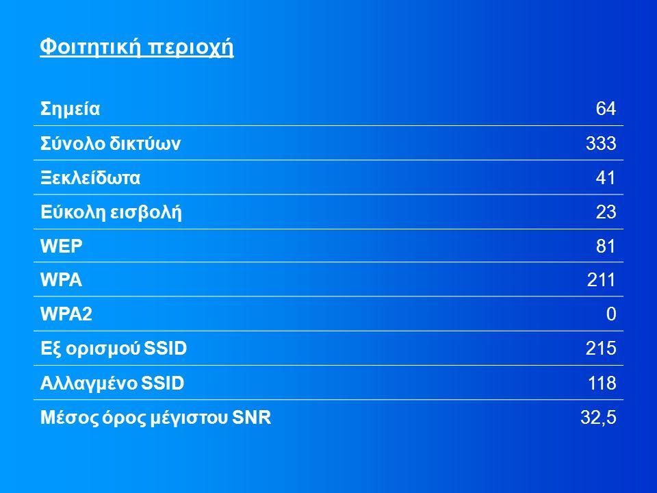 Φοιτητική περιοχή Σημεία64 Σύνολο δικτύων333 Ξεκλείδωτα41 Εύκολη εισβολή23 WEP81 WPA211 WPA20 Εξ ορισμού SSID215 Αλλαγμένο SSID118 Μέσος όρος μέγιστου SNR32,5