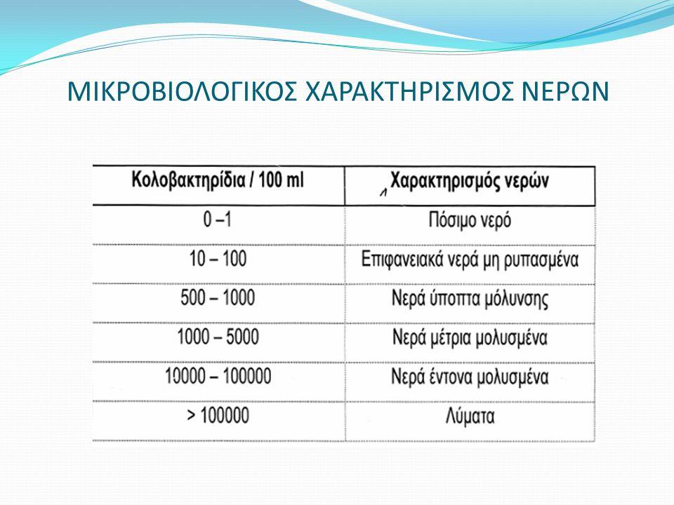 ΜΙΚΡΟΒΙΟΛΟΓΙΚΟΣ ΧΑΡΑΚΤΗΡΙΣΜΟΣ ΝΕΡΩΝ