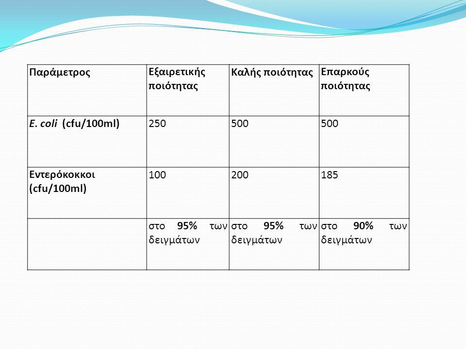 ΠαράμετροςΕξαιρετικής ποιότητας Καλής ποιότηταςΕπαρκούς ποιότητας Ε. coli (cfu/100ml)250500 Εντερόκοκκοι (cfu/100ml) 100200185 στο 95% των δειγμάτων σ