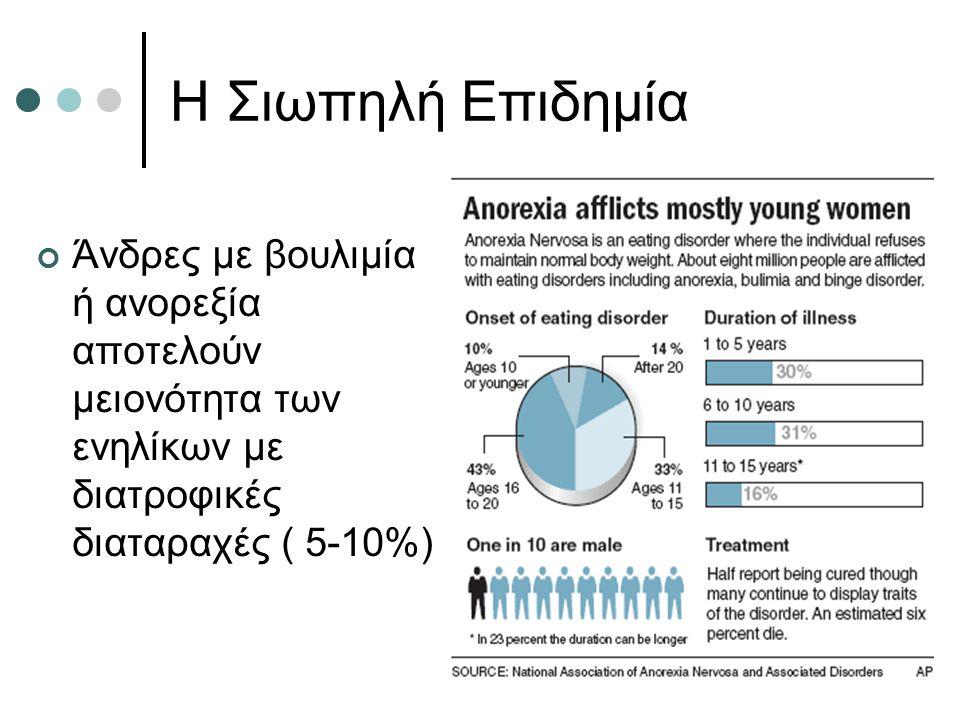 Η Σιωπηλή Επιδημία Άνδρες με βουλιμία ή ανορεξία αποτελούν μειονότητα των ενηλίκων με διατροφικές διαταραχές ( 5-10%)