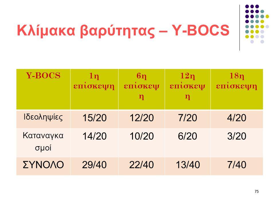 75 Κλίμακα βαρύτητας – Y-BOCS Y-BOCS1η επίσκεψη 6η επίσκεψ η 12η επίσκεψ η 18η επίσκεψη Ιδεοληψίες 15/2012/207/204/20 Καταναγκα σμοί 14/2010/206/203/2
