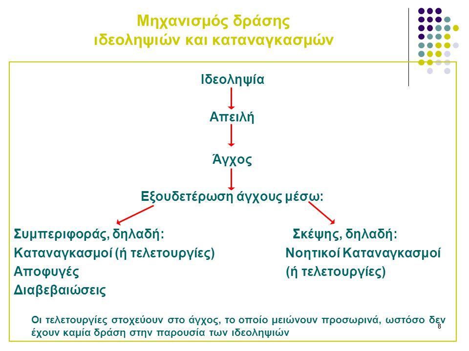 (1) Ξένες (2) Προμήνυμα βλάβης ΣΥΜΠΕΡΙΦΕΡΟΛΟΓΙΚΗ Ανακούφιση από άγχος Ακύρωση ιδεοληψιών Πρόληψη βλάβης που προμηνύουν οι ιδεοληψίες Συγκεκαλυμμένος καταναγκασμός (γνωσιακή, νοητική αποφυγή) ΝΟΗΤΙΚΗ (ΓΝΩΣΙΑΚΗ) 1.