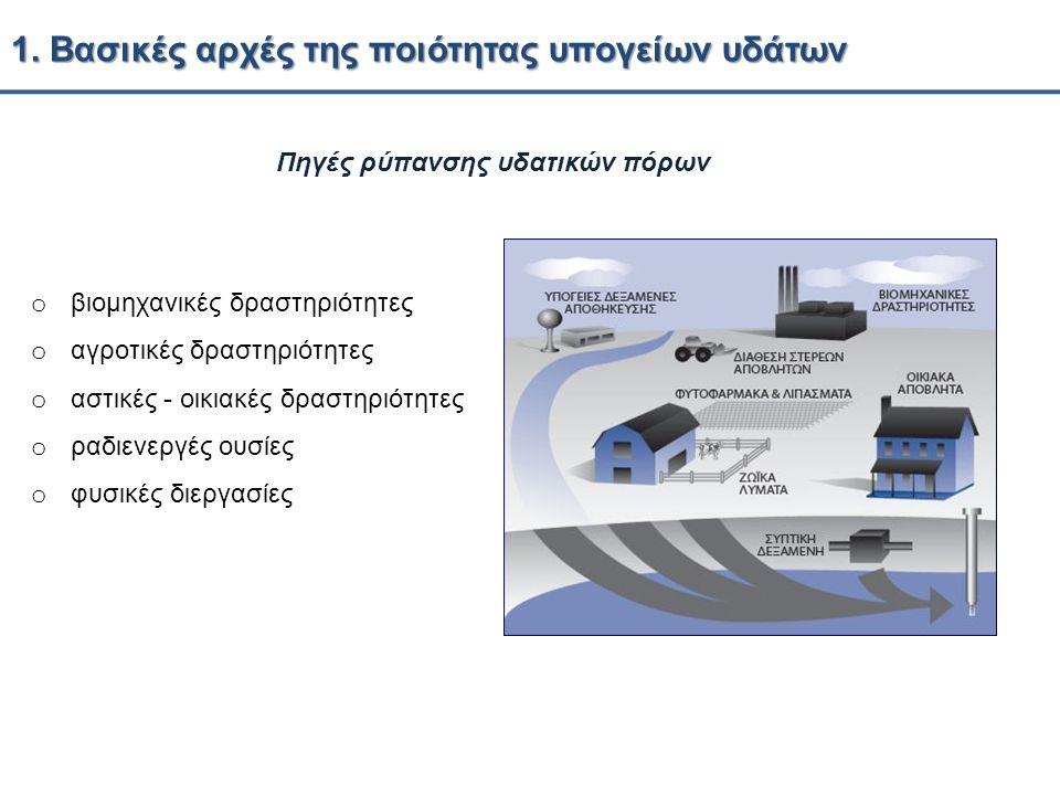 1. Βασικές αρχές της ποιότητας υπογείων υδάτων Πηγές ρύπανσης υδατικών πόρων o βιομηχανικές δραστηριότητες o αγροτικές δραστηριότητες o αστικές - οικι