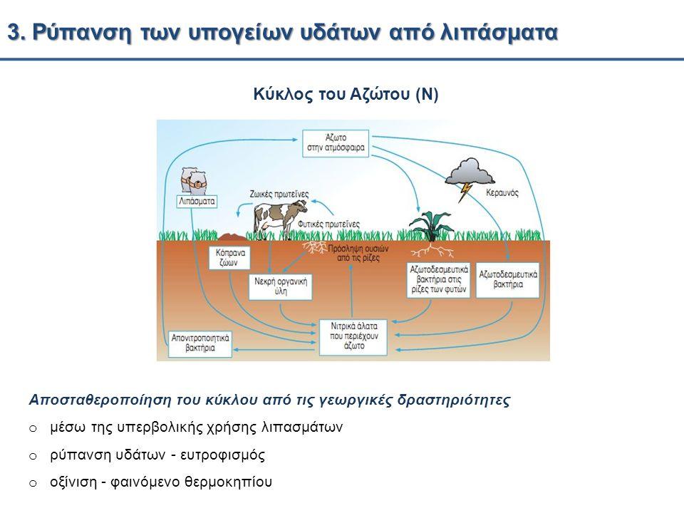 3. Ρύπανση των υπογείων υδάτων από λιπάσματα Αποσταθεροποίηση του κύκλου από τις γεωργικές δραστηριότητες o μέσω της υπερβολικής χρήσης λιπασμάτων o ρ