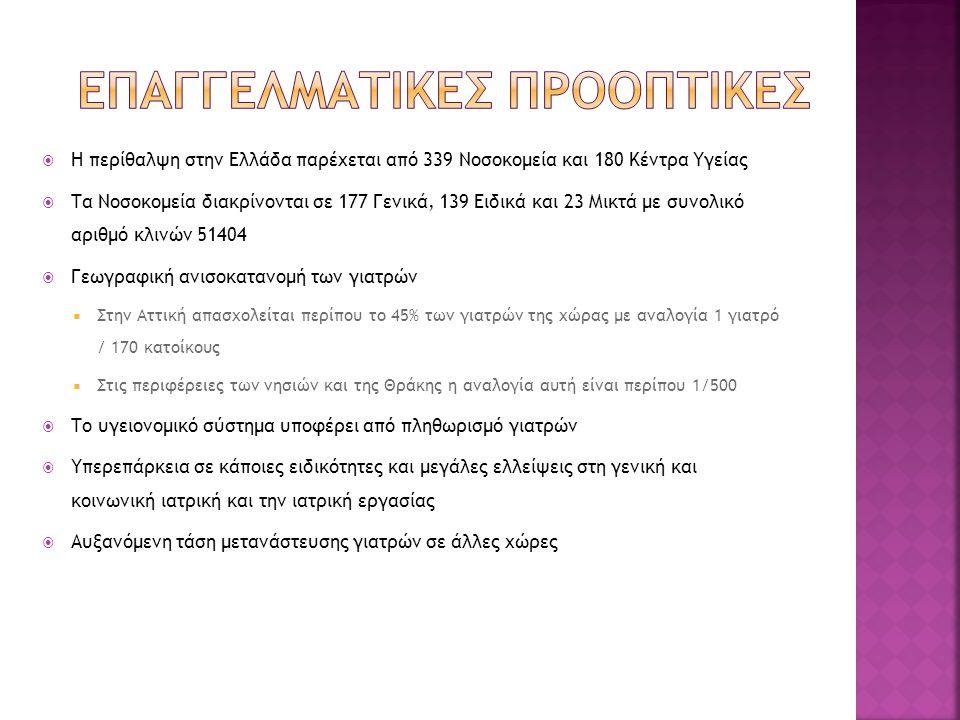  Η περίθαλψη στην Ελλάδα παρέχεται από 339 Νοσοκομεία και 180 Κέντρα Υγείας  Τα Νοσοκομεία διακρίνονται σε 177 Γενικά, 139 Ειδικά και 23 Μικτά με συνολικό αριθμό κλινών 51404  Γεωγραφική ανισοκατανομή των γιατρών  Στην Αττική απασχολείται περίπου το 45% των γιατρών της χώρας με αναλογία 1 γιατρό / 170 κατοίκους  Στις περιφέρειες των νησιών και της Θράκης η αναλογία αυτή είναι περίπου 1/500  Το υγειονομικό σύστημα υποφέρει από πληθωρισμό γιατρών  Υπερεπάρκεια σε κάποιες ειδικότητες και μεγάλες ελλείψεις στη γενική και κοινωνική ιατρική και την ιατρική εργασίας  Αυξανόμενη τάση μετανάστευσης γιατρών σε άλλες χώρες