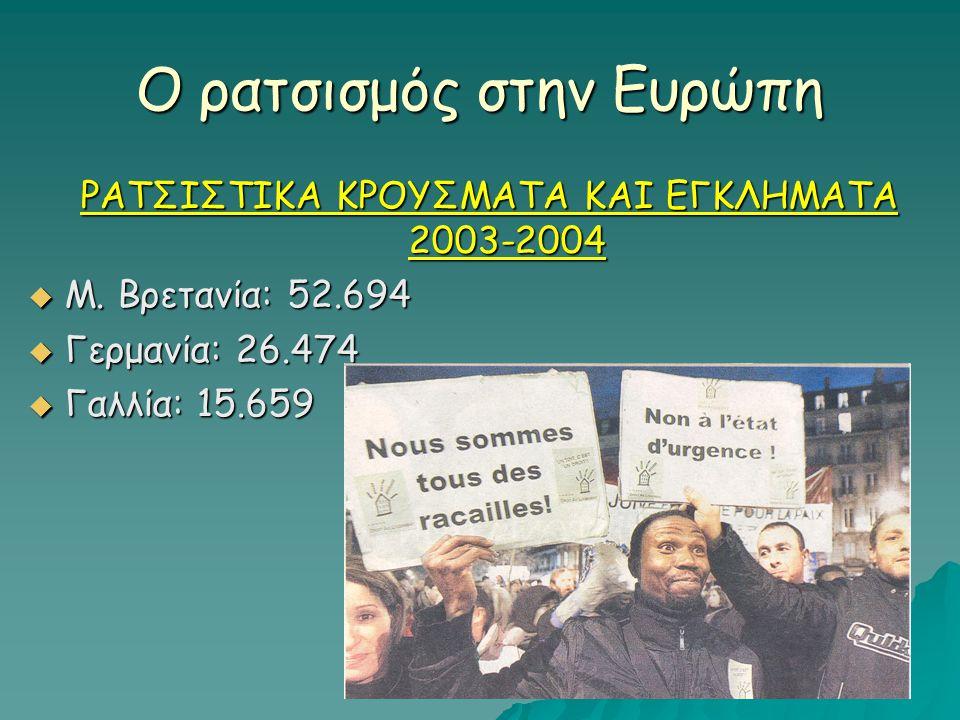 Ο ρατσισμός στην Ευρώπη ΡΑΤΣΙΣΤΙΚΑ ΚΡΟΥΣΜΑΤΑ ΚΑΙ ΕΓΚΛΗΜΑΤΑ 2003-2004  Μ. Βρετανία: 52.694  Γερμανία: 26.474  Γαλλία: 15.659