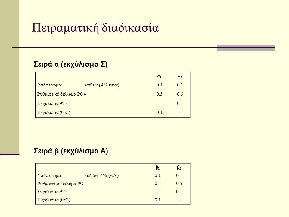 Πειραματική διαδικασία Σειρά α (εκχύλισμα Σ) Σειρά β (εκχύλισμα Α) α1α1 α2α2 Υπόστρωμα:καζεΐνη 4% (w/v)0.1 Ρυθμιστικό διάλυμα ΡΟ40.5 Εκχύλισμα 95°C-0.