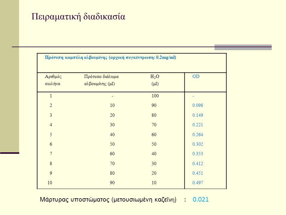 Πρότυπη καμπύλη αλβουμίνης (αρχική συγκέντρωση: 0.2mg/ml) Αριθμός σωλήνα Πρότυπο διάλυμα αλβουμίνης (μl) H 2 O (μl) OD 1- 100- 210 900.098 320 800.149