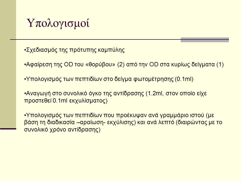 Υπολογισμοί Σχεδιασμός της πρότυπης καμπύλης Αφαίρεση της OD του «θορύβου» (2) από την OD στα κυρίως δείγματα (1) Υπολογισμός των πεπτιδίων στο δείγμα