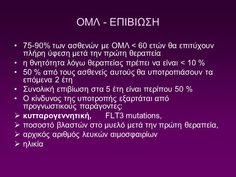 ΟΜΛ - ΕΠΙΒΙΩΣΗ 75-90% των ασθενών με ΟΜΛ < 60 ετών θα επιτύχουν πλήρη ύφεση μετά την πρώτη θεραπεία η θνητότητα λόγω θεραπείας πρέπει να είναι < 10 %