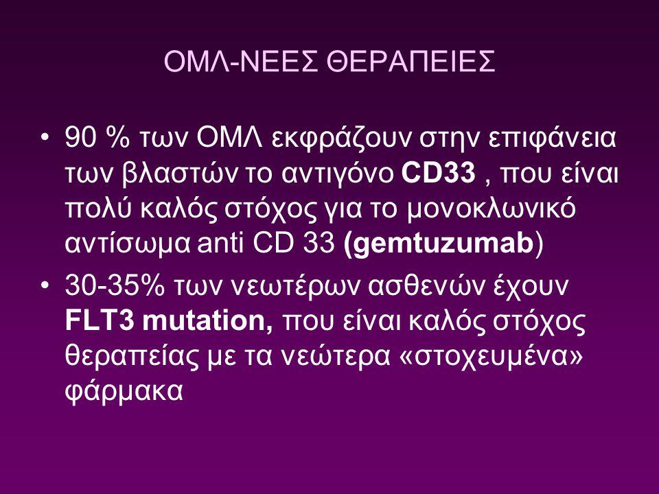 ΟΜΛ-ΝΕΕΣ ΘΕΡΑΠΕΙΕΣ 90 % των ΟΜΛ εκφράζουν στην επιφάνεια των βλαστών το αντιγόνο CD33, που είναι πολύ καλός στόχος για το μονοκλωνικό αντίσωμα anti CD