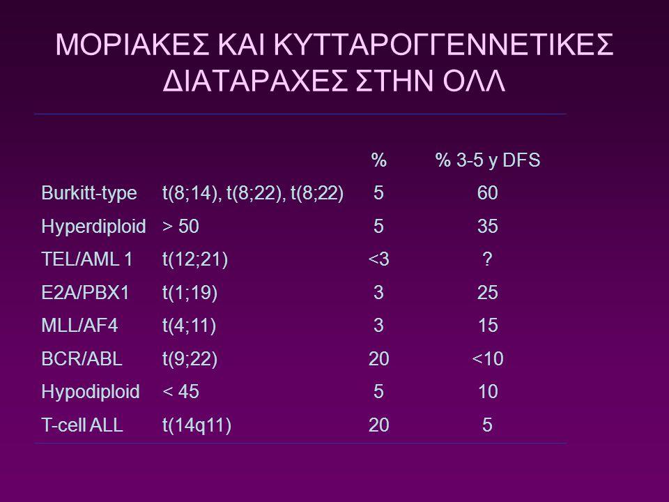 % 3-5 y DFS Burkitt-typet(8;14), t(8;22), t(8;22)560 Hyperdiploid> 50535 TEL/AML 1t(12;21)<3? E2A/PBX1t(1;19)325 MLL/AF4t(4;11)315 BCR/ABLt(9;22)20<10