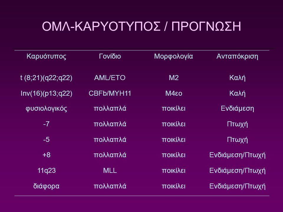 ΟΜΛ-ΚΑΡΥΟΤΥΠΟΣ / ΠΡΟΓΝΩΣΗ ΚαρυότυποςΓονίδιοΜορφολογίαΑνταπόκριση t (8;21)(q22;q22)AML/ETOΜ2Καλή Inv(16)(p13;q22)CBFb/MYH11Μ4εοΚαλή φυσιολογικόςπολλαπλ