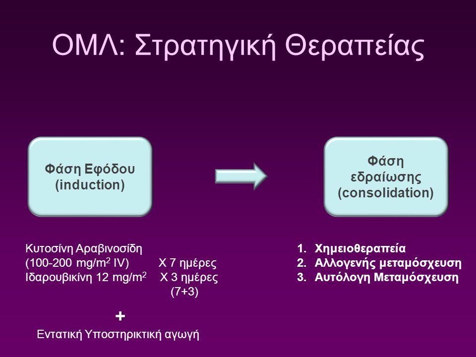 ΟΜΛ: Στρατηγική Θεραπείας Φάση Εφόδου (induction) Φάση εδραίωσης (consolidation) Κυτοσίνη Αραβινοσίδη (100-200 mg/m 2 IV) Χ 7 ημέρες Ιδαρουβικίνη 12 m