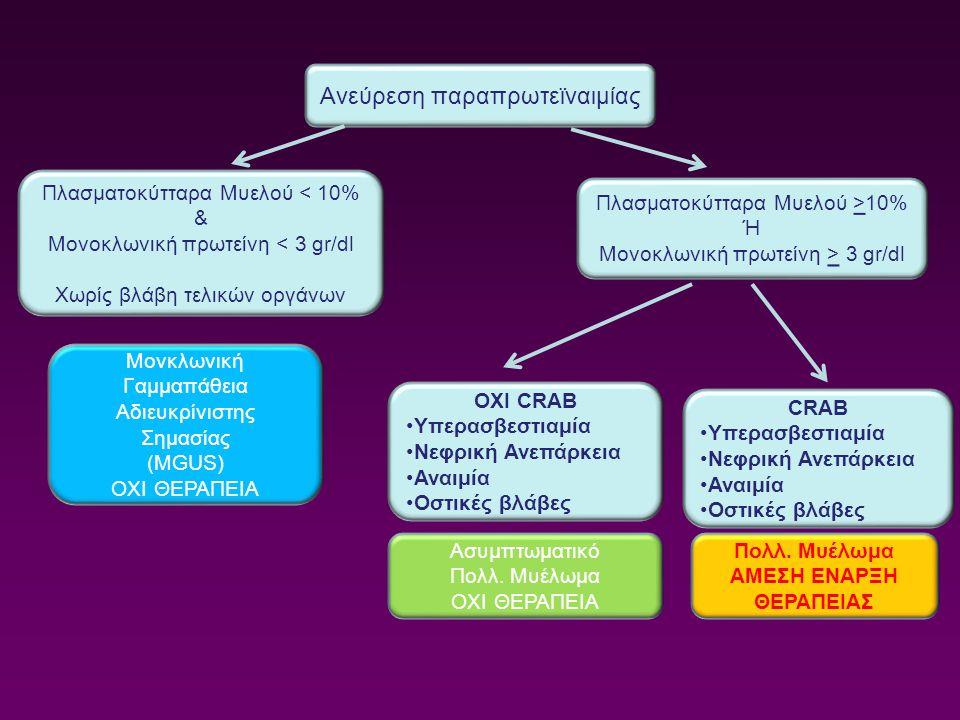 Ανεύρεση παραπρωτεϊναιμίας Πλασματοκύτταρα Μυελού < 10% & Μονοκλωνική πρωτείνη < 3 gr/dl Χωρίς βλάβη τελικών οργάνων Πλασματοκύτταρα Μυελού >10% Ή Μον