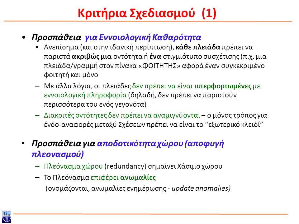 Αναφορές Για τη δημιουργία των παραπάνω σημειώσεων χρησιμοποίηθηκε και υλικό από: o DeLAB, Aristotle University Department of Informatics o TEI Κεντρικής Μακεδονίας, Τμήμα Μηχανικών Πληροφορικής o Πανεπιστήμιο Ιωαννίνων, Τμήμα Μηχανικών Η/Υ και Πληροφορικής