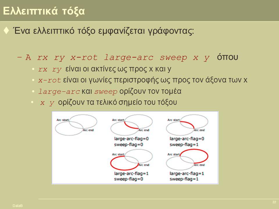 DalaB 22 Ελλειπτικά τόξα  Ένα ελλειπτικό τόξο εμφανίζεται γράφοντας: –A rx ry x-rot large-arc sweep x y όπου rx ry είναι οι ακτίνες ως προς x και y x